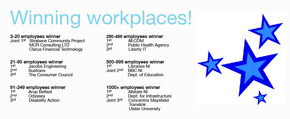 The winning workplaces for June 2019 Challenge!